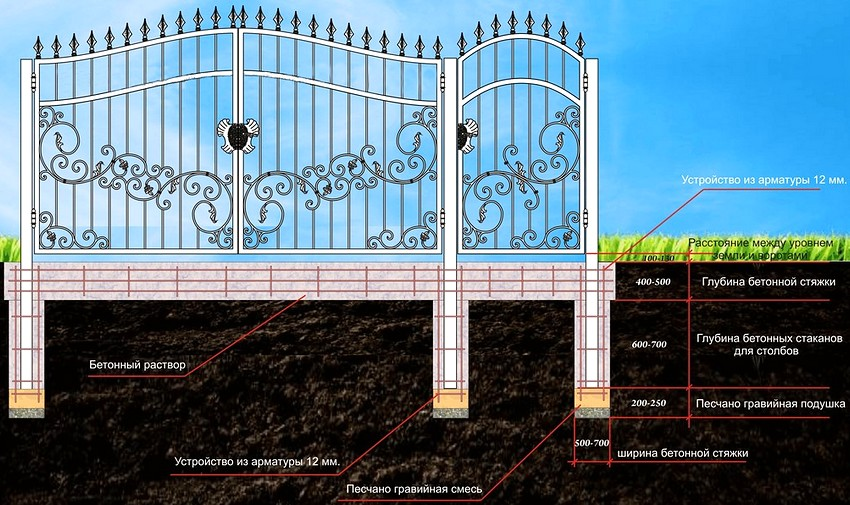 откатные ворота установка забора