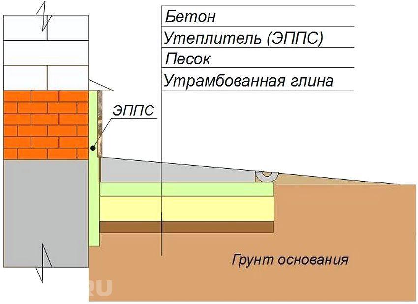 Отмостка вокруг дома своими руками: устройство бетонной