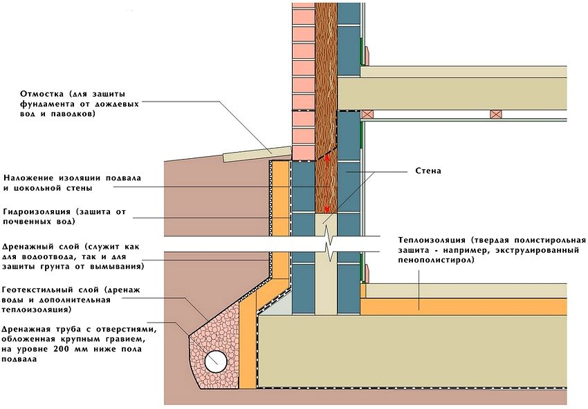 Как сделать гидроизоляцию в частном доме 473