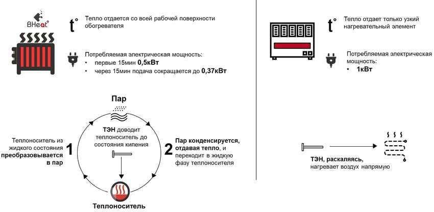 Парокапельная система отопления своими руками 97