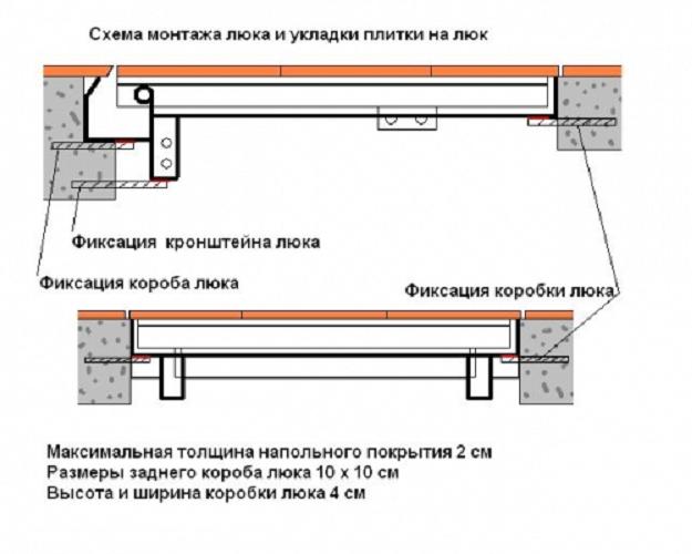 Монтаж напольного люка