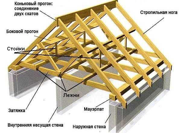 Как устроена стропильная система