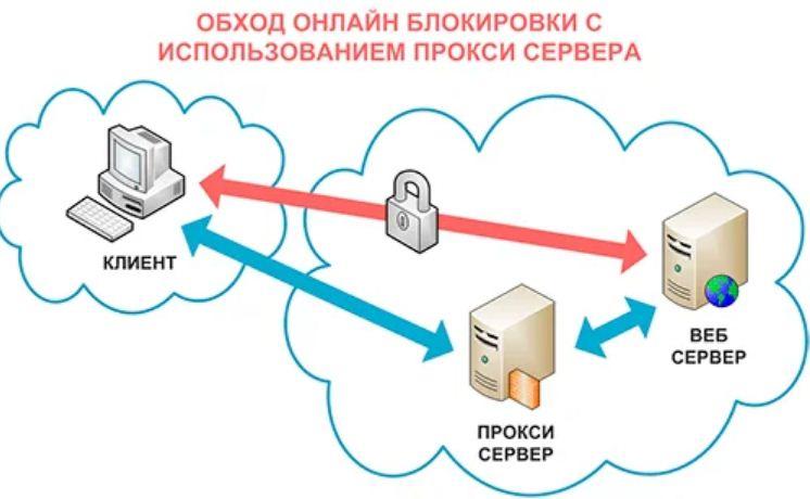dlya chego nuzhen proksi server i internet shlyuz 2